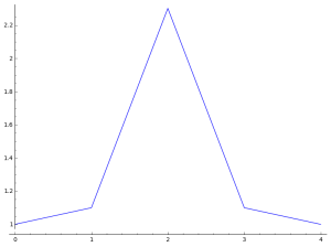 symmetric-increasing-coeff-plot1