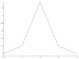 symmetric-increasing-coeff-plot2