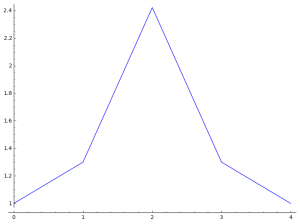 symmetric-increasing-coeff-plot3