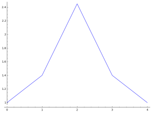 symmetric-increasing-coeff-plot4