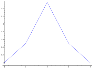 symmetric-increasing-coeff-plot5